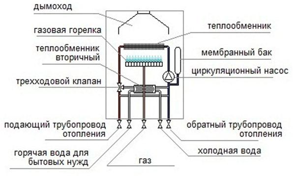 Shematichnoe-ustroystvo-gazovogo-kotla