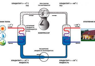 Почему завоздушивается система отопления в частном доме