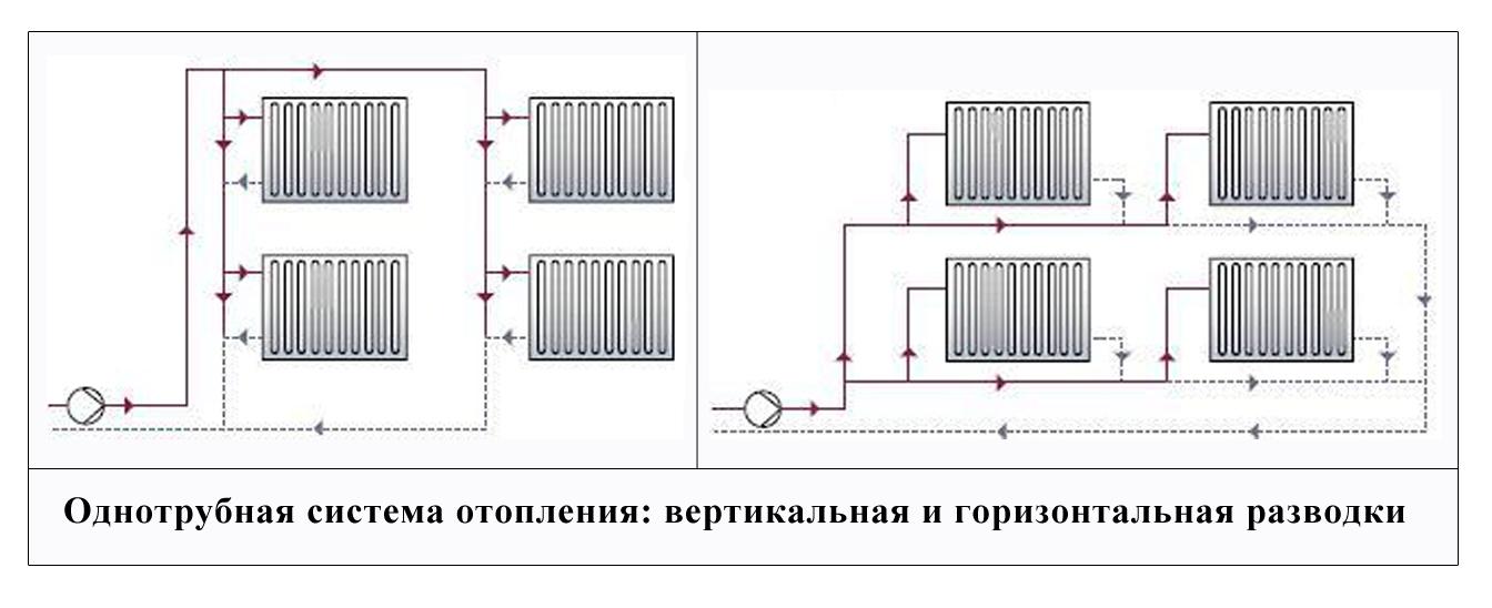 Схема двухтрубной и однотрубной системы отопления