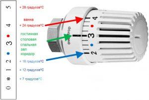 Ручной регулирующий вентиль