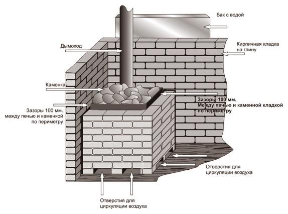 Как обкладывать и производить отделку железной печи в бане кирпичом